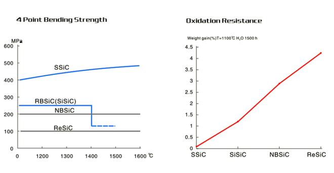 Pressureless Sintering Silicon Carbide (3)